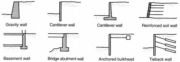 Retaining Walls Types And Failure Modes Civilengineeringbiblecom