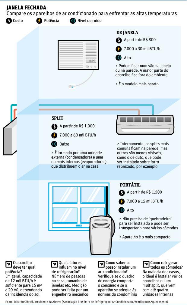 Instalação de ar condicionado no apartamento requer cuidados