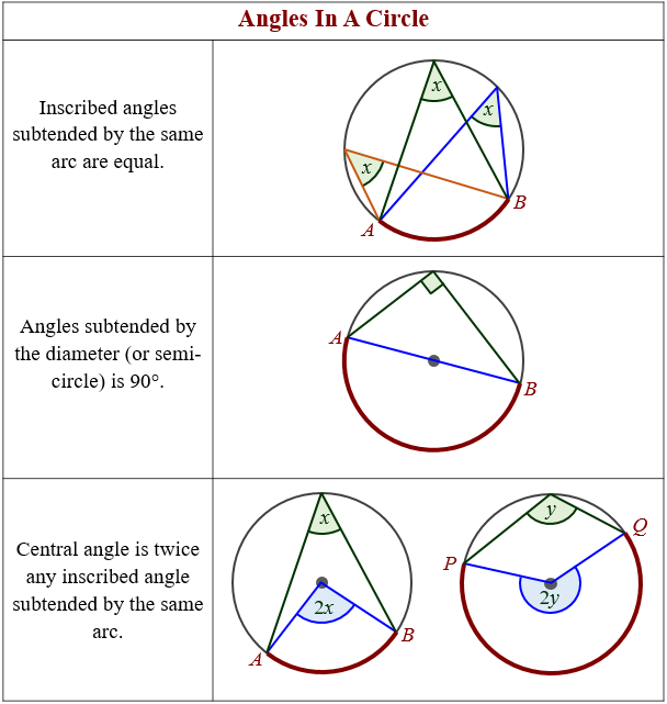angles in circle