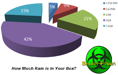 how much ram is in your computer, good amount of ram in your computer