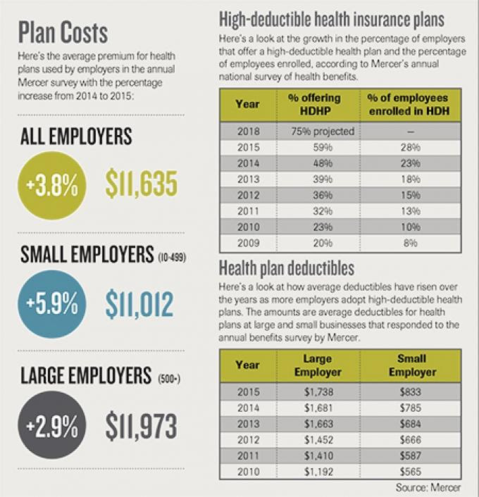 Report: Majority of companies offer high-deductible health ...
