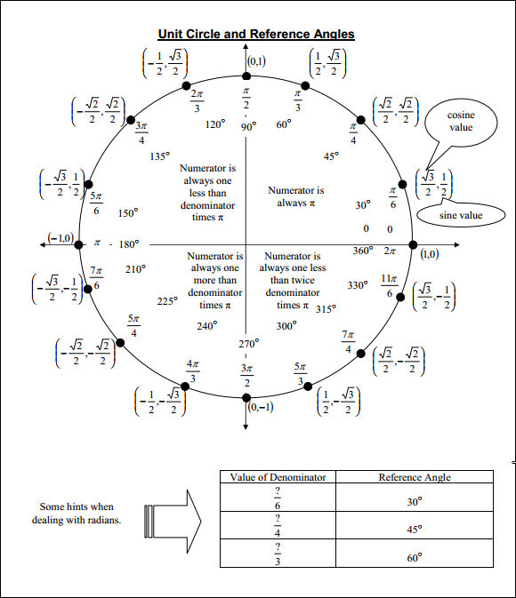 Unit circle with tangent chart – abyn