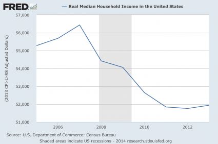 Median Household Income Since 2005