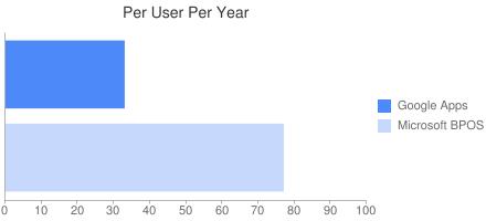 Per User Per Year