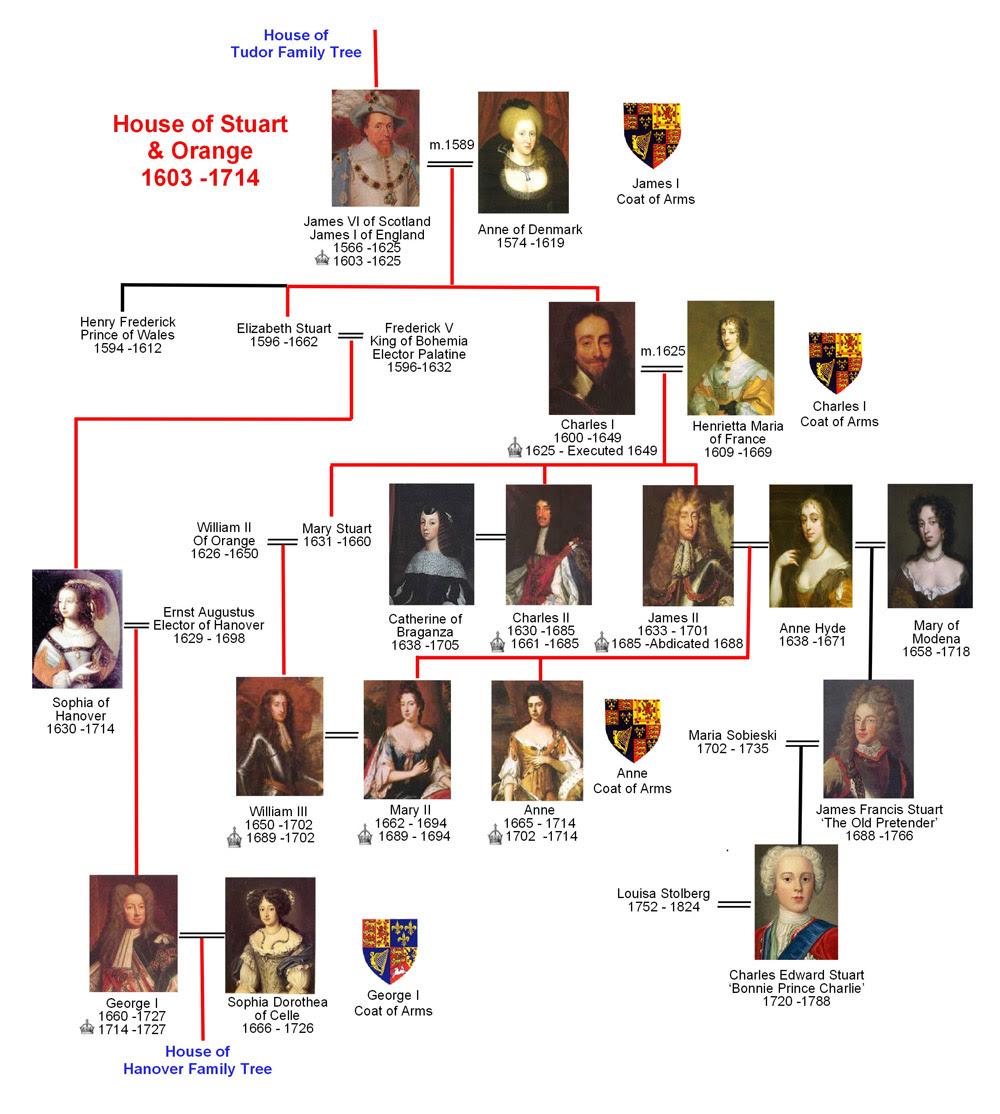 Stuart Family Tree The National Archives