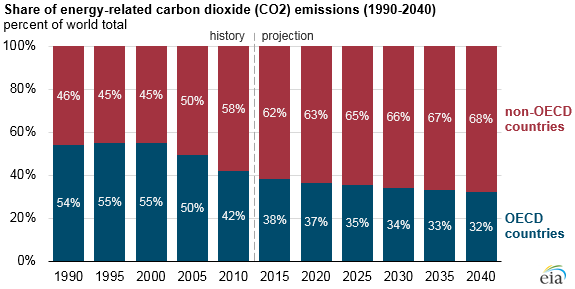 graph of share of energy-related co2 emissions, as explained in the article text