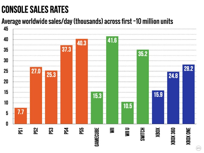 Putting the PS5's 10 million sales in context