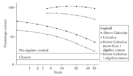 Lifetime maintenance of high school mathematics content