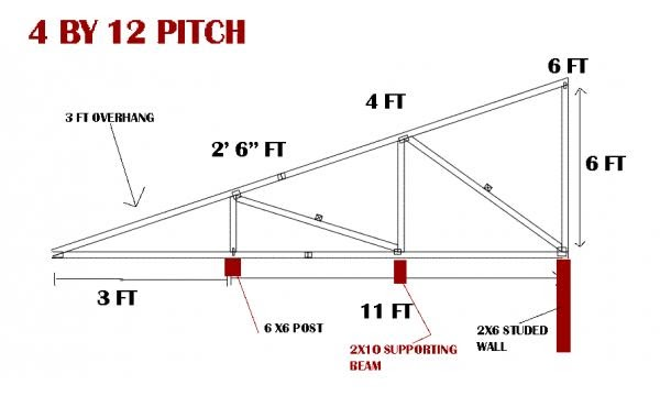 How to get How to build a mono pitch roof shed ...