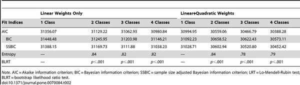 Table 2 Fit Indices for One- to Four-Class Growth Mixture Models of PTSD Symptom Severity (n = 957).