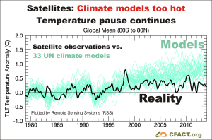 http://www.cfact.org/wp-content/uploads/2015/02/RSS-satellites-v-33-UN-climate-models-300x198.png