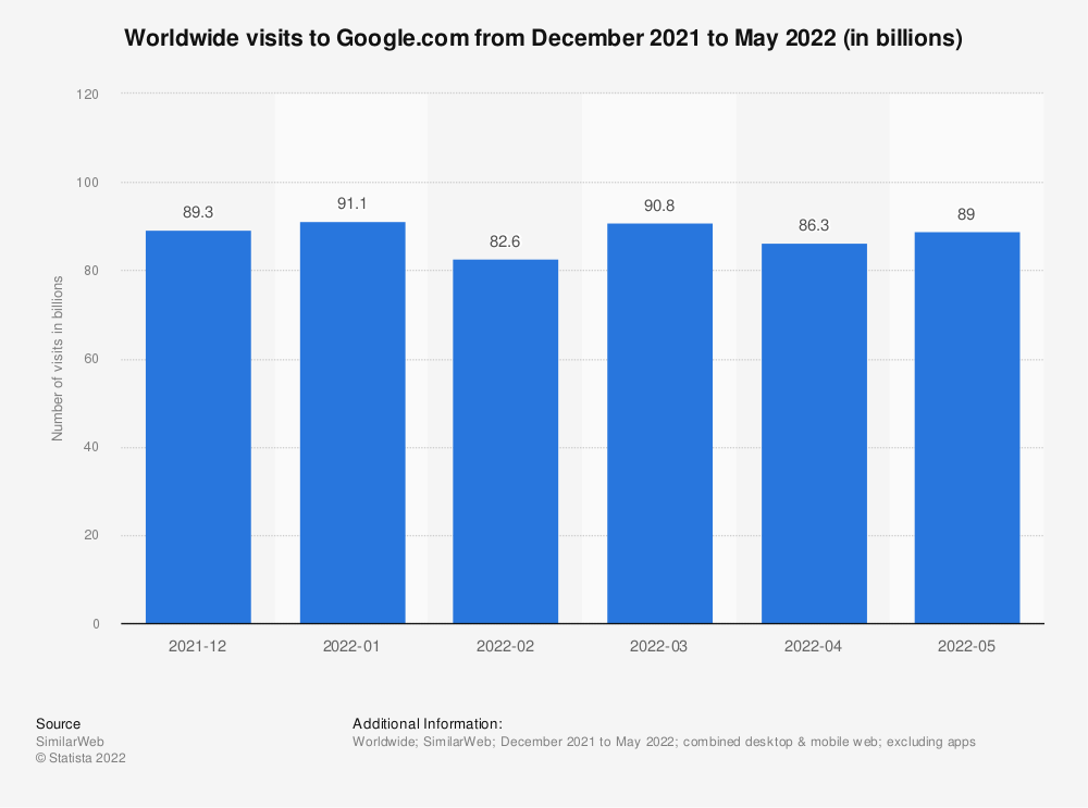 Statistic: Comparison of unique U.S. visitors to Facebook and Google from April 2011 to January 2014 (in millions) | Statista