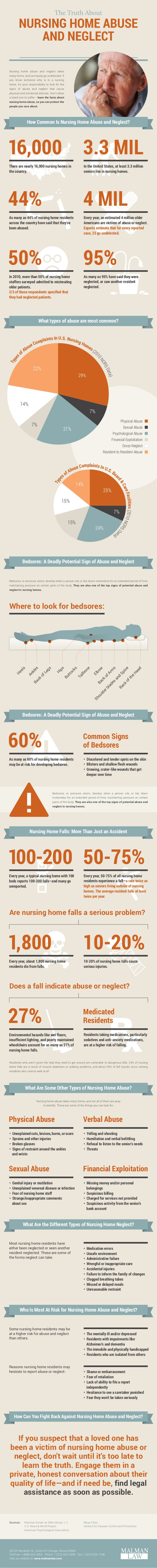 Infographic: The Truth About Nursing Home Abuse and Neglect