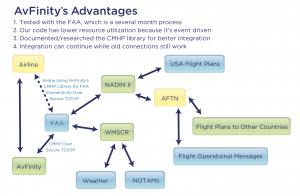 AvFinity CMHP NADIN Connect Architecture Advantages