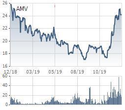 AMV tăng 39% trong vòng tháng rưỡi, Chủ tịch Y tế Việt Mỹ vẫn quyết tâm mua thêm 3 triệu cổ phiếu - Ảnh 1.