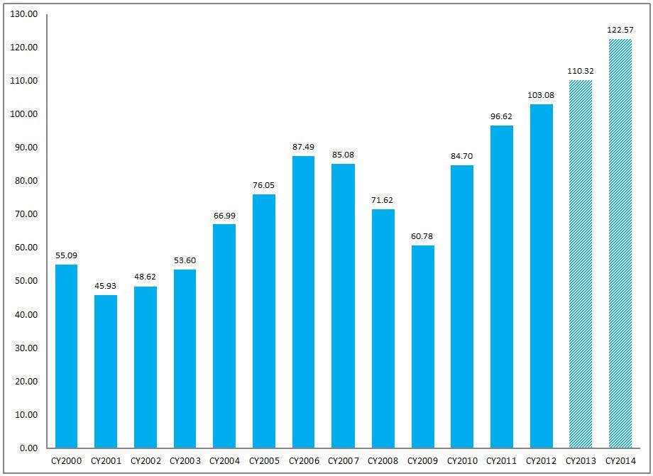 FactSet 7-19-13 Annual EPS