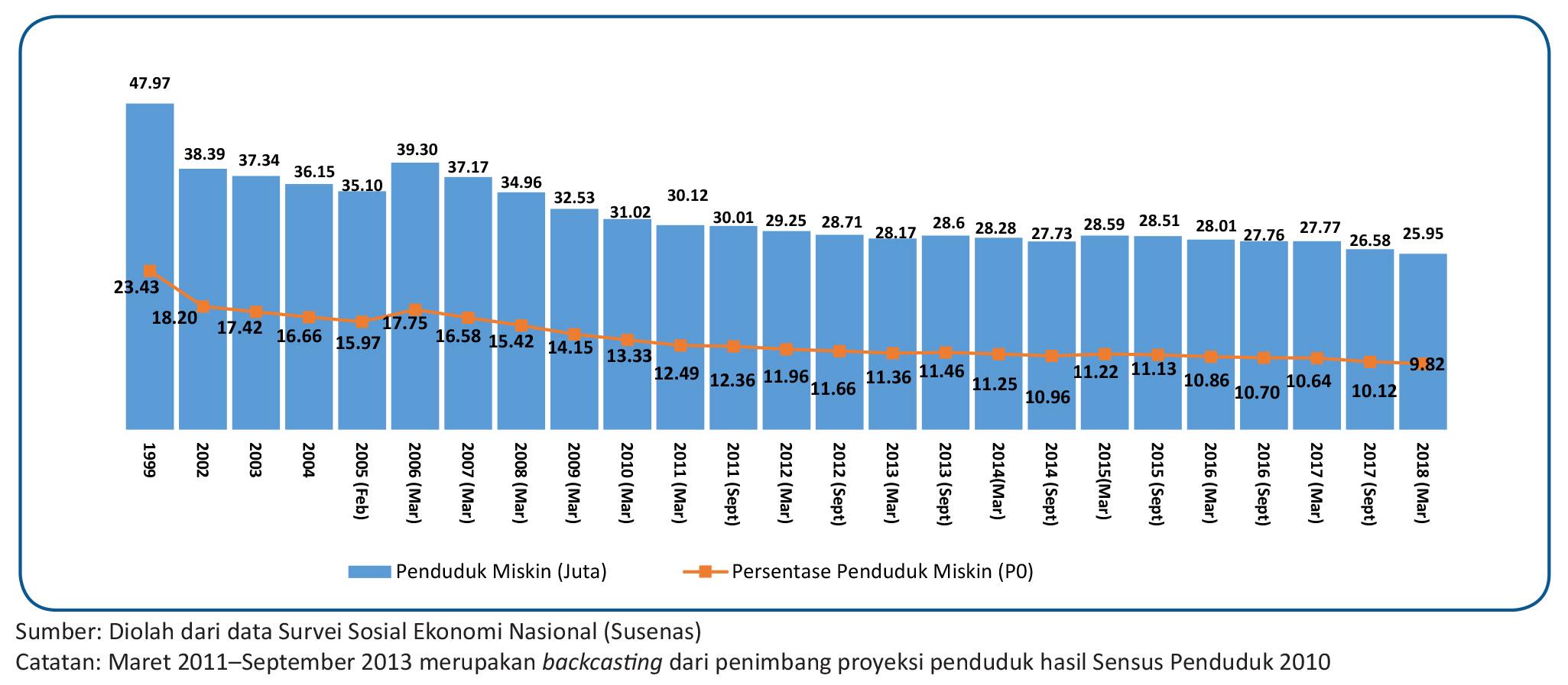 Satu Harapan BPS Tingkat Kemiskinan Indonesia Turun Jadi 982 Persen