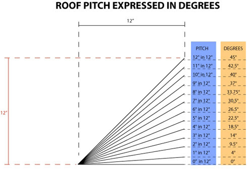 Pitched Roof Insulation Roof Tiles Suitable For 15 Degree Pitch
