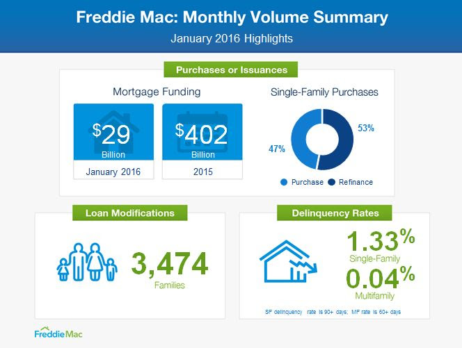 2-25 Freddie Mac infographic team thayer