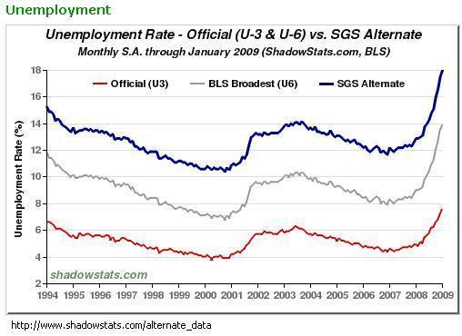 O desemprego nos EUA.