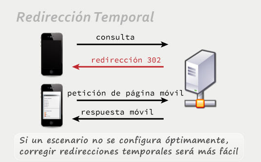 Redirección temporal 302