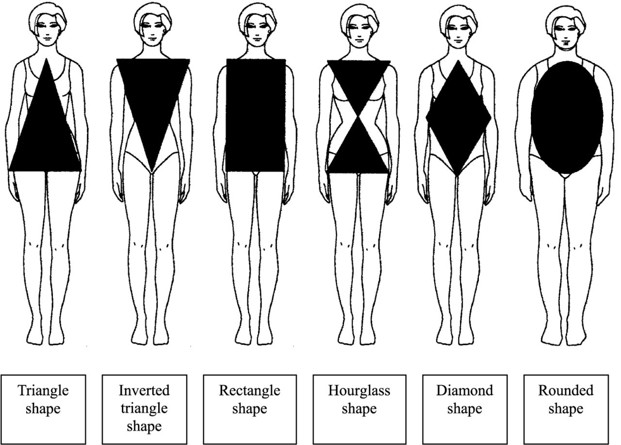 Weight body same but bodycon different dress types on shipping values