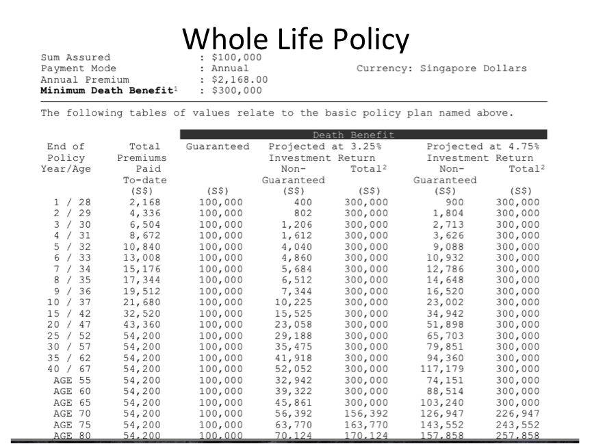 Understanding How A Whole Life Insurance Works