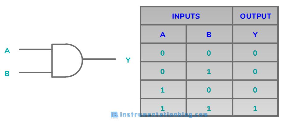 Logic Gates Using Plc Ladder Important For Basic Programming