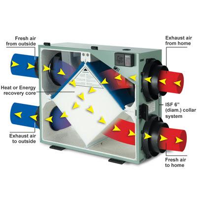 Incalzire in pardoseala electrica consum: Heat recovery ventilator