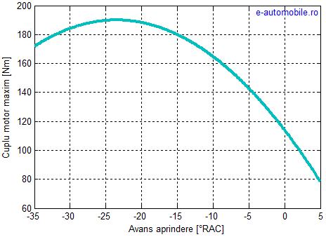 Cuplul motor maxim în funcție de avansul la aprindere