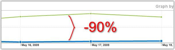 90percent-drop