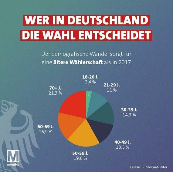 die deutsche Wähler:innenschaft 2021