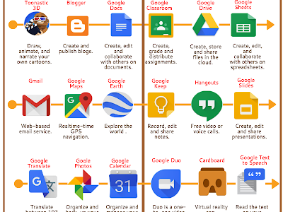 Some of The Best Google Apps for Android Users