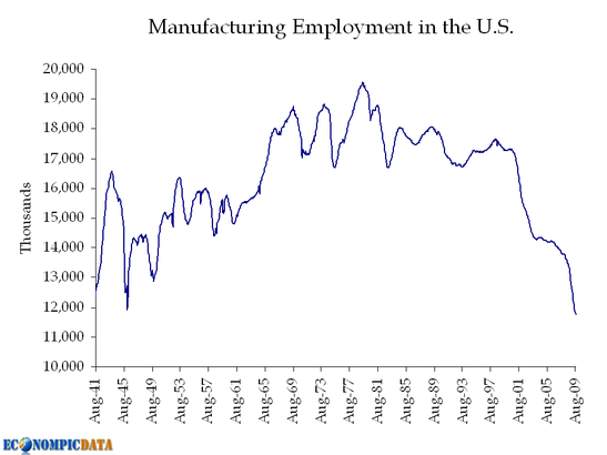 There were more manufacturing jobs in the United States in 1950 than there are today