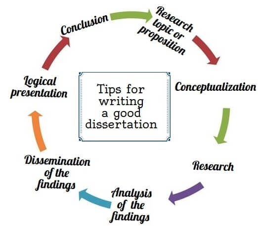 Dissertation writing services malaysia will