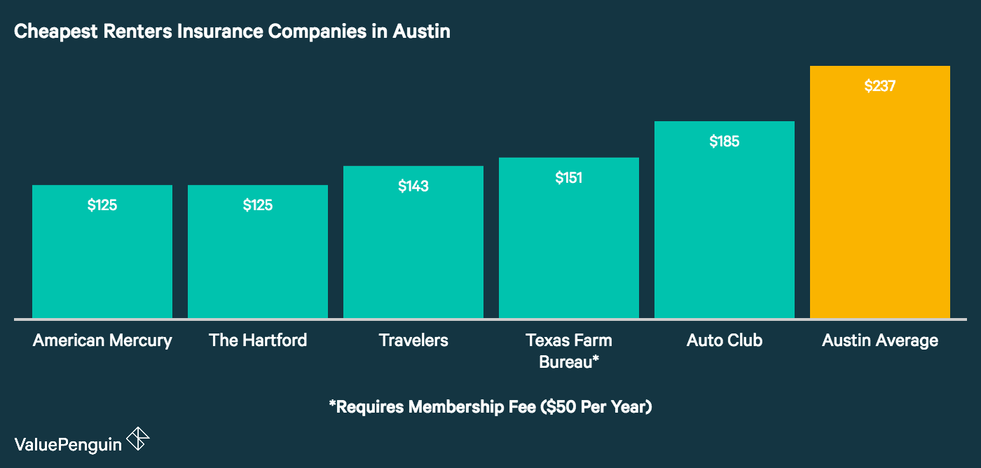 Who Has The Cheapest Renters Insurance Quotes In Austin Valuepenguin