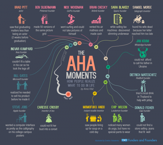 The Aha Moments: How People Realize What to Do in Life