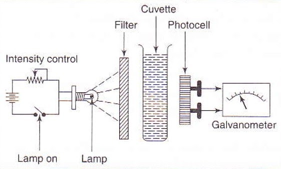 Single Beam Filter Photometer - Working Principle