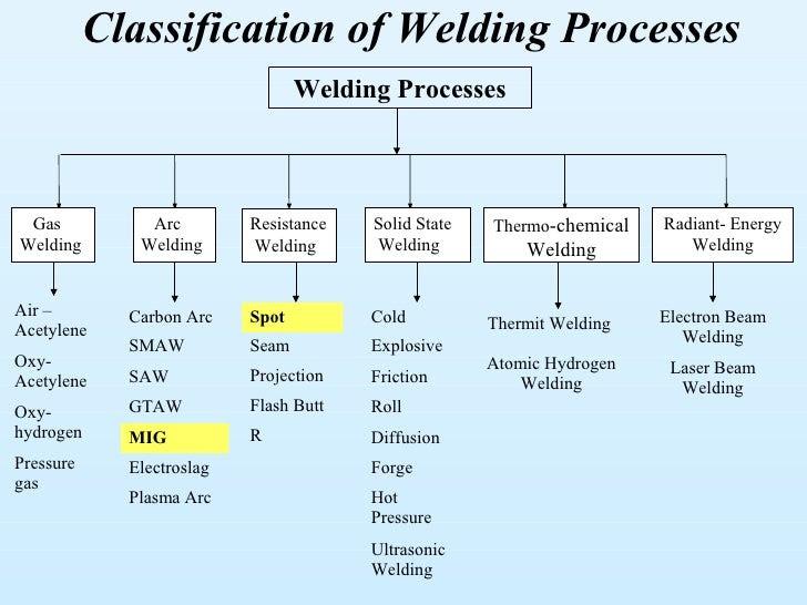 Welding Certification Classifications classification of welding process