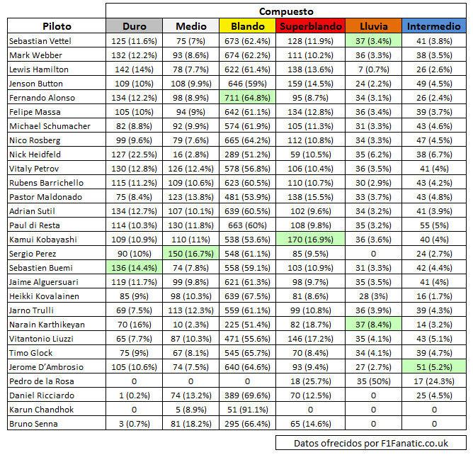 Tabla estadísticas neumáticos Pirelli F1 2011