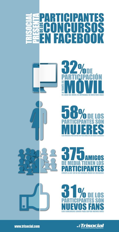 Infografías sobre Facebook