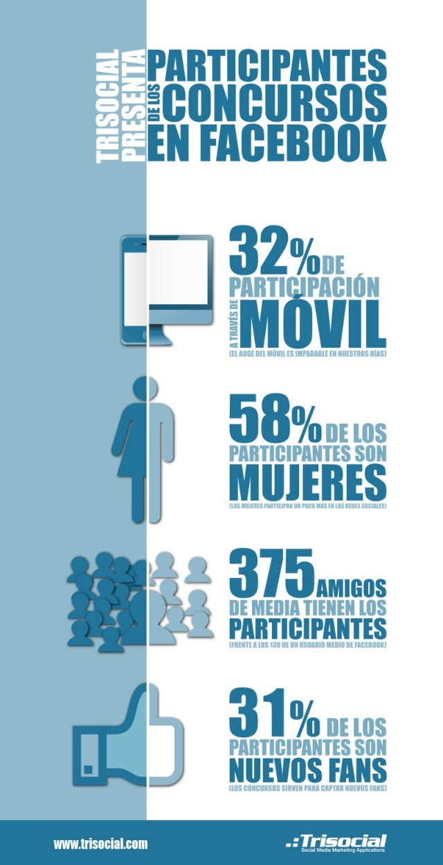 Participantes de los concursos en Facebook (Infografía)