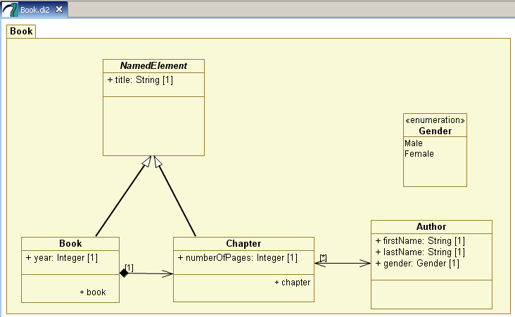 Atl Use Case Using A Uml Modeler To Generate Metamodels The Eclipse Foundation