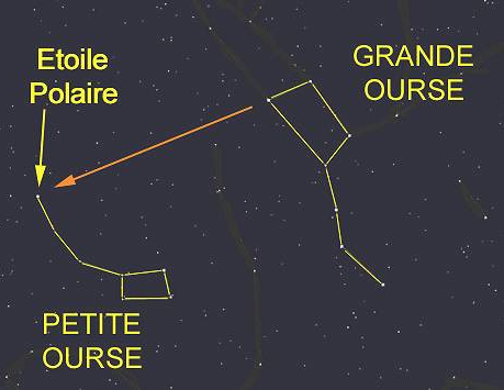 Constellation De La Petite Ourse