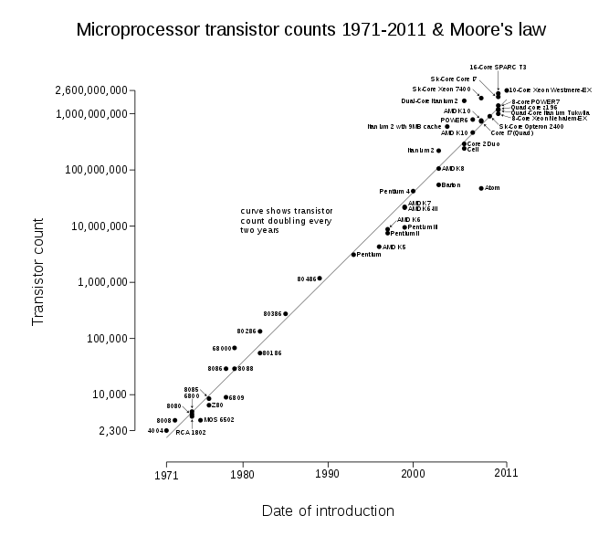 File:Transistor Count and Moore's Law - 2011.svg