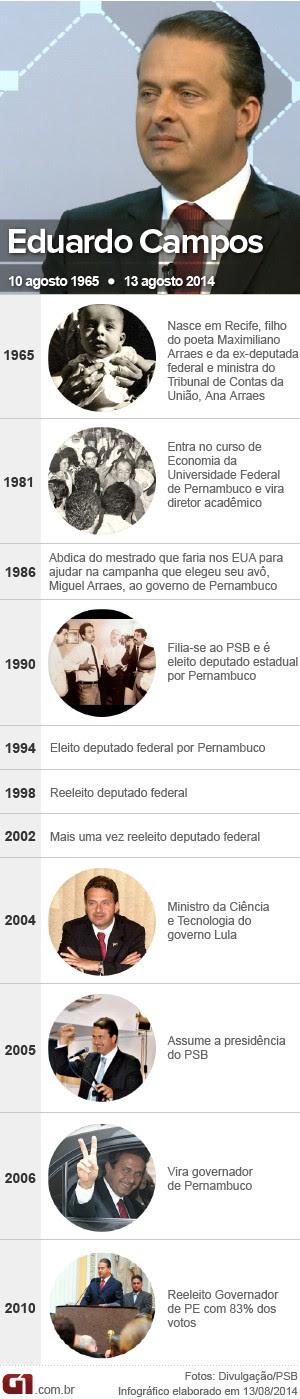Cronologia Eduardo Campos (Foto: Editoria de Arte / G1)