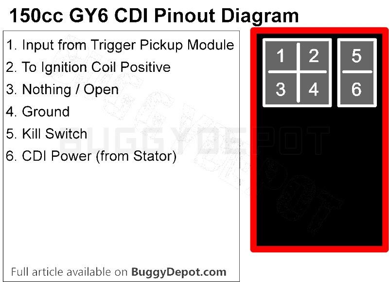 Sym Cdi Ignition Wiring Diagram Wiring Diagram Verison Verison Lastanzadeltempo It