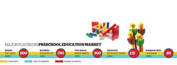 The fee at Tree House schools ranges from Rs 20,000 to around Rs 60,000 a year. The fee at each centre is decided after studying the local market and the ability of the residents to pay.