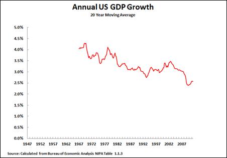 11 07 31 20 Year Moving Average
