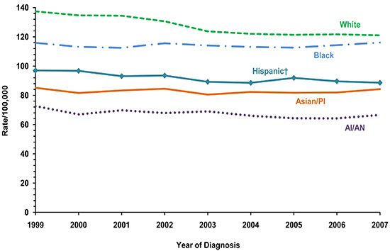 Line chart showing the changes in breast cancer incidence rates for women of various races and ethnicities.